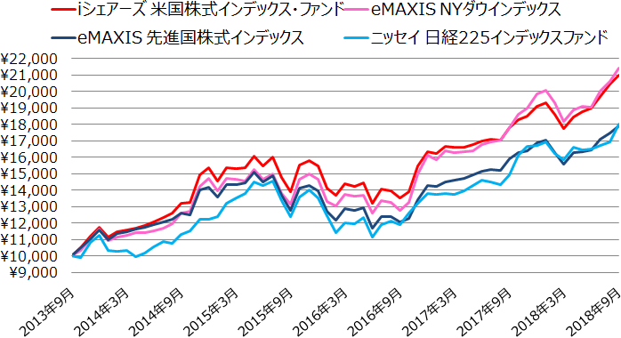 iシェアーズ 米国株式インデックス・ファンド、eMAXIS NYダウインデックス、eMAXIS 先進国株式インデックス、ニッセイ日経225インデックスファンドの基準価額の値動き