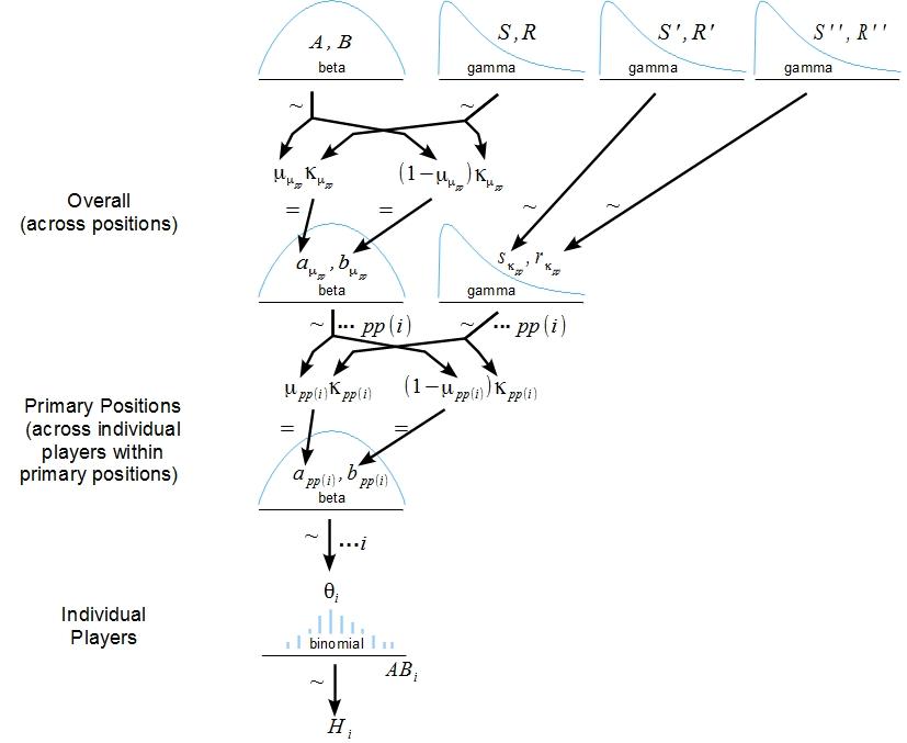 Doing Bayesian Data Ysis Shrinkage