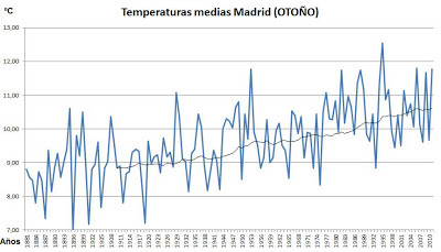 temperaturas de Madrid (otoño)