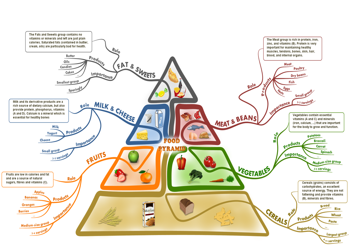 The Food Pyramid Revisited With A Mind Map