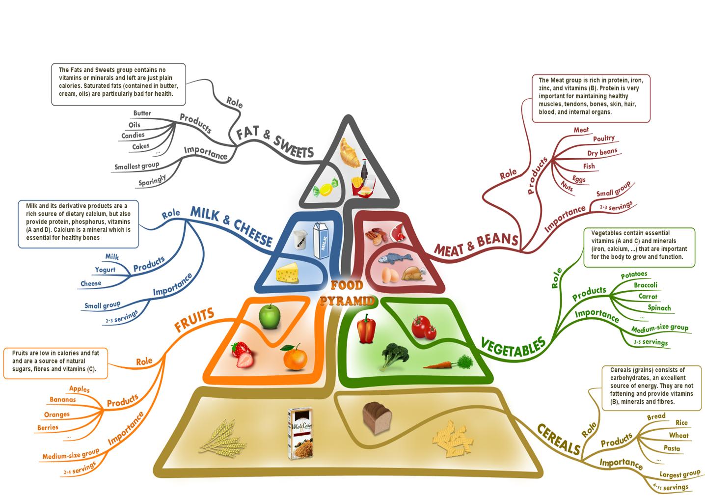 map diet