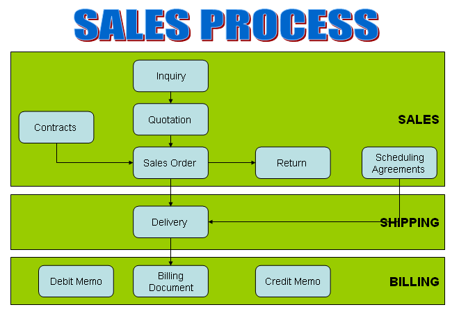 Sales order flow chart pictures to pin on pinterest for Sales call cycle template