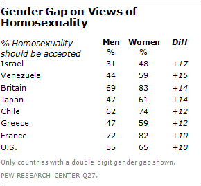 Παγκόσμια έρευνα για την ομοφυλοφιλία