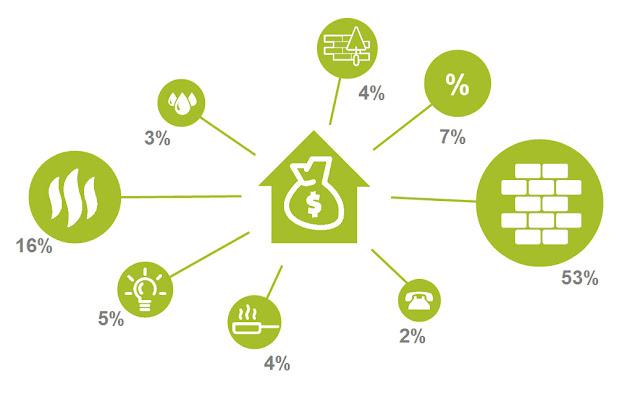 costi gestione casa