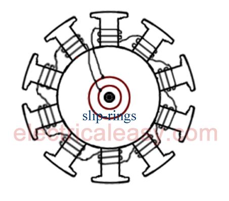 Salient Pole Rotor Vs Non Salient Pole Rotor