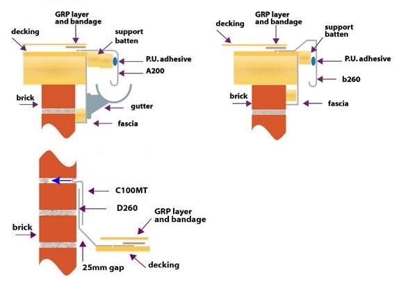 Cfs Fibreglass Blog Fibreglass Roofing A Step By Step Guide