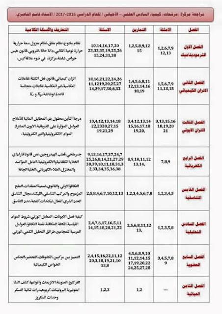 مرشحات الكيمياء للصف السادس العلمي أعداد الاستاذ قاسم الناصري 2017 (أحيائي - تطبيقي)