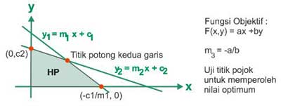 Kumpulan Rumus Persamaan Garis Lurus dan Program Linear