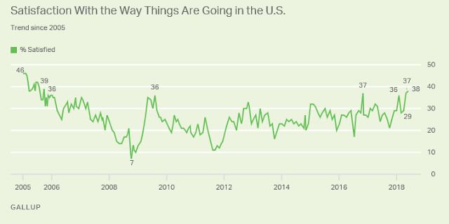 Gallup: Satisfaction With U.S. Direction Reaches 12-Year High