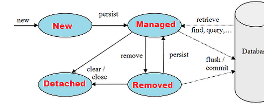 JPA Entity Object Life Cycle - New,Managed,Removed and Detached