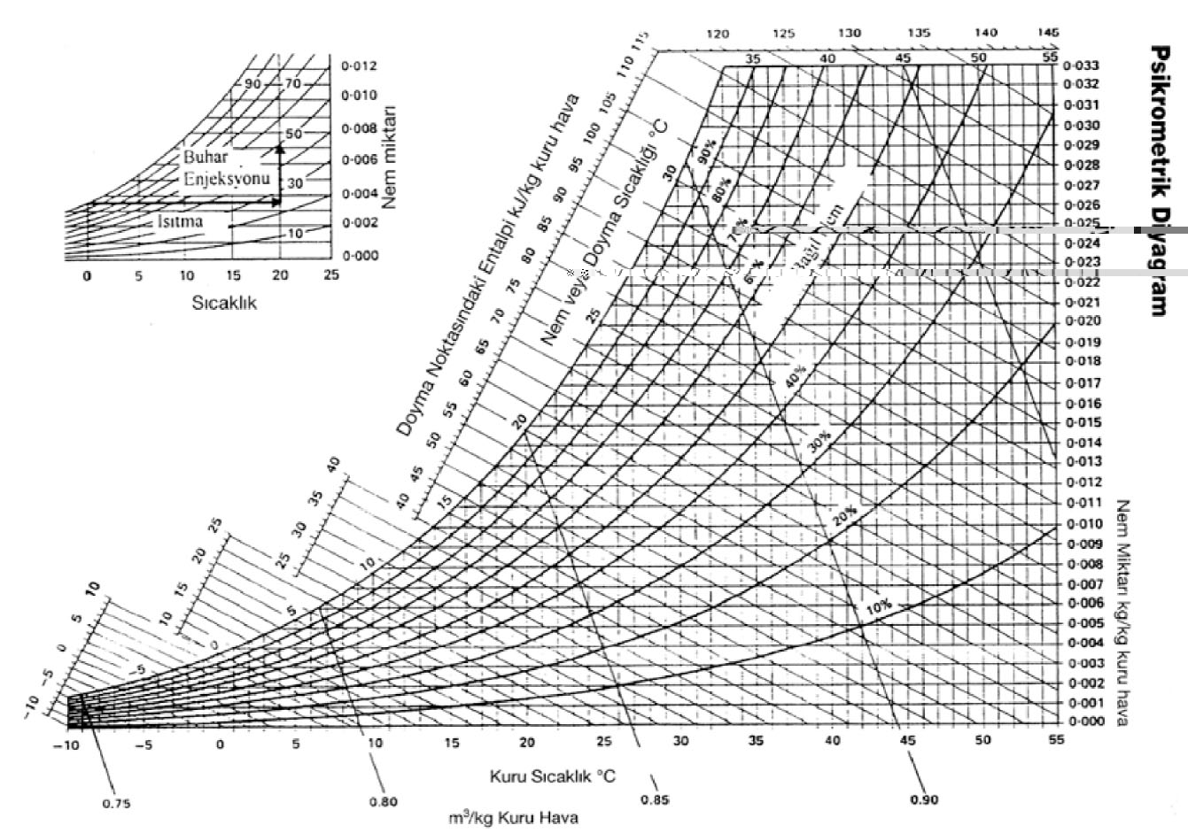 Mekanik Tesisat Psikrometrik Diyagram