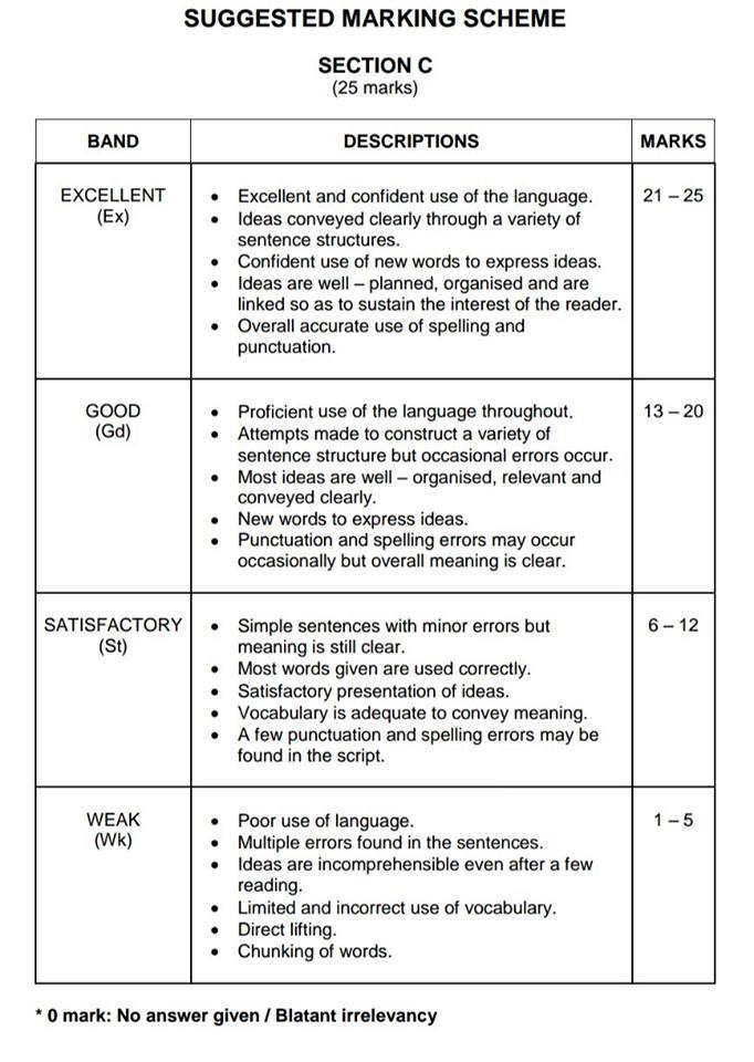 Essay Chicago Style  Scholarship Essays About Yourself also Essay On Contracts Spm English Essay Marking Scheme Darden Essays