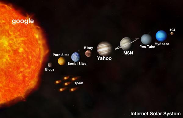 Yukee Ath Fis: Planet dalam Tata Surya Kita