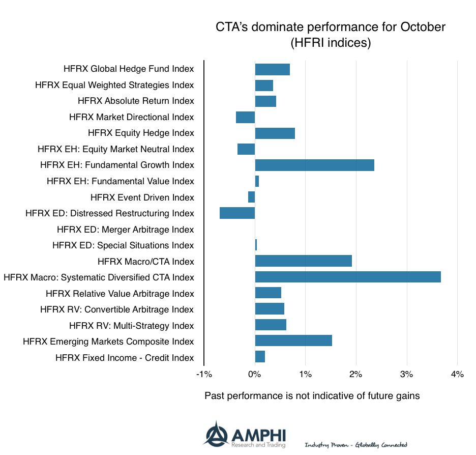 Disciplined Systematic Global Macro Views: October hedge fund