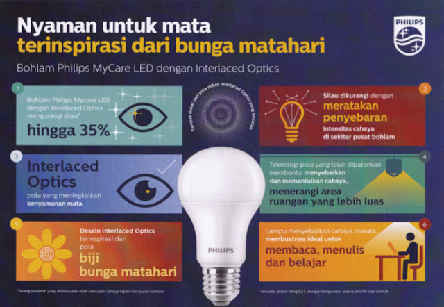 lampu led terbaru philips, teknologi interlaced optic