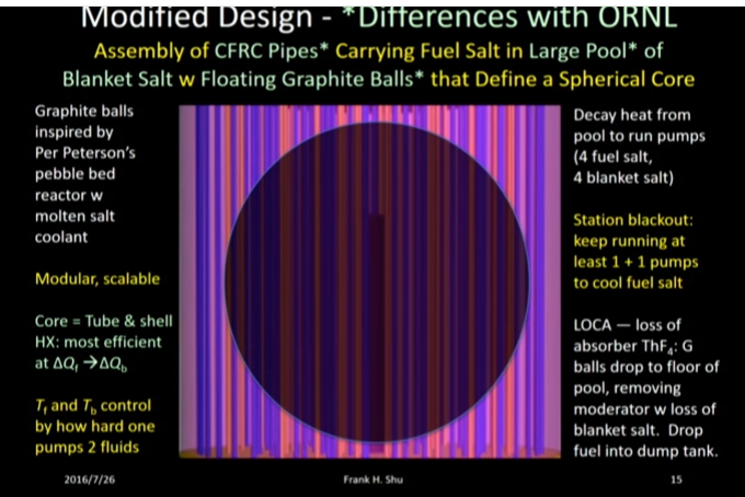 Thorium Molten Salt Breeder reactors for Mars colonies and