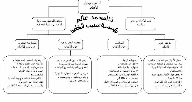 ملخص درس المغرب و حوار الأديان للسنة الثالثة إعدادي