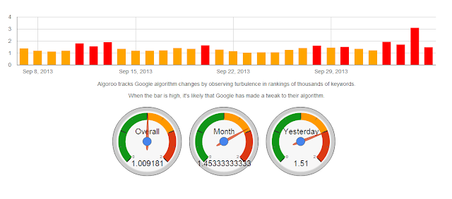 September 8 to September 29 2013 Google Algorithm Updates