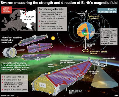 Satellites to probe Earth's strange shield