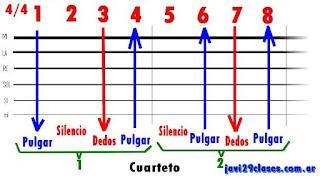 gráfico del rasgueo para cuarteto cordobés en guitarra
