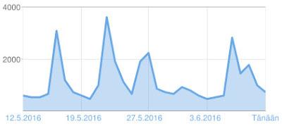 Hakukoneoptimoinnilla lisää lukijoita blogillesi