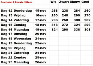 Gew tabel 2- Kittens van Beauty
