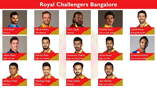 Royal Challengers Bangalore vs Mumbai Indians Match Prediction