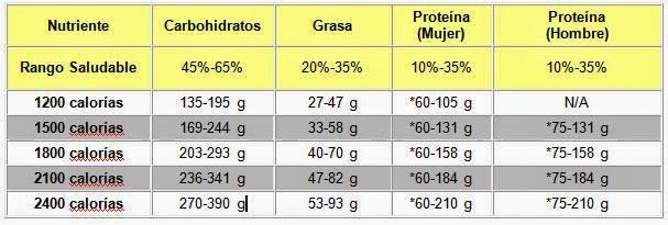 como se miden las calorias alimentos