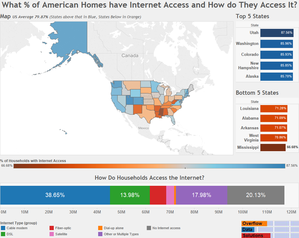 What % of American Homes have Internet Access and How do They Access It?