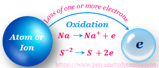 Electronic Concept of Oxidation and Reduction