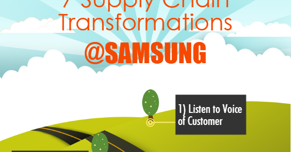 paradox of samsungs rise essay Question 1from the article the paradox of samsung's rise ,give one example each of how samsung used staffing, performance appraisal and training to help propel its rise to the top.