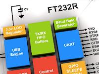FT232R USB UART Driver Free Download