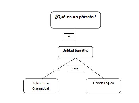 Trabajo Estrategias Ghia Mapa Conceptual