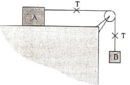 Dua buah benda yang dihubungan dengan tali melalui katrol