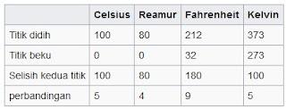 Tabel skala satuan suhu