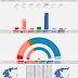GREECE · GPO poll 30/05/2020: KKE 6.5% (20), SYRIZA 24.1% (77), MeRA25 3.0% (9), KINAL 7.2% (22), ND 50.2% (157), EL 4.8% (15)