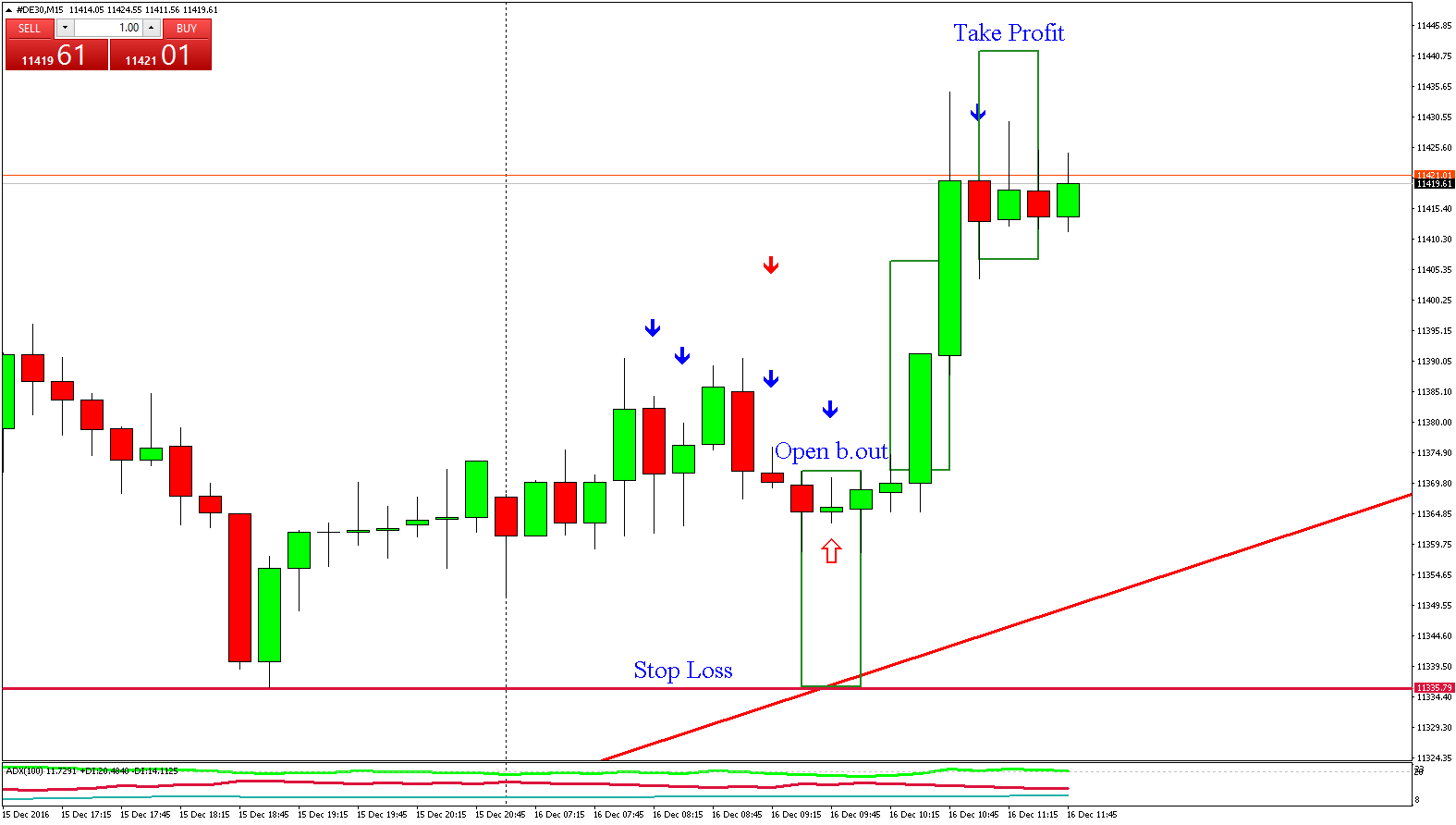 Strategia forex 15 minuti