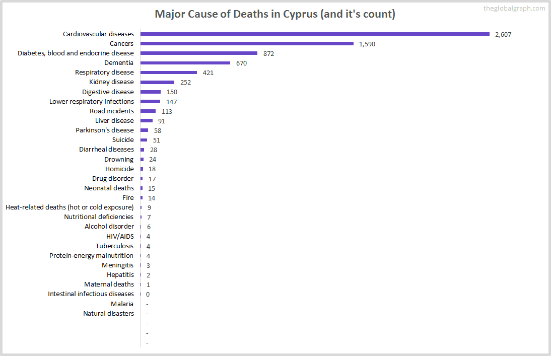 Major Cause of Deaths in Cyprus (and it's count)