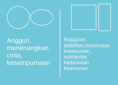 Filosofi Bentuk Dalam Desain