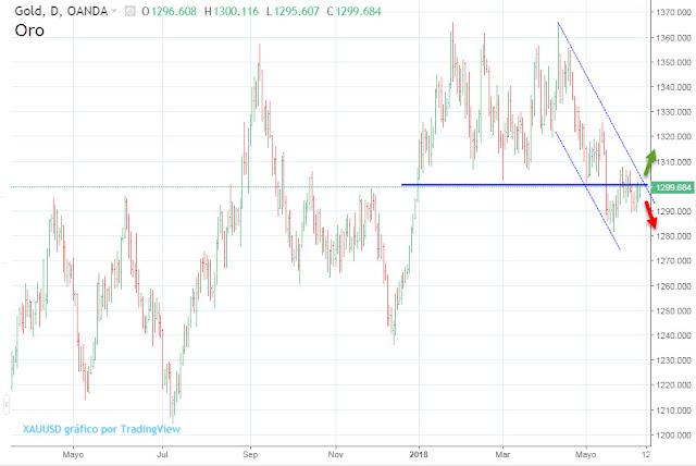 Gráfico - precio histórico del oro