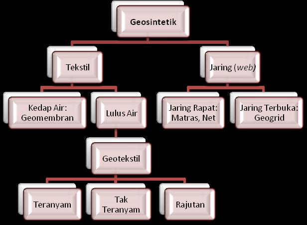 Klasifikasi Geosintetik