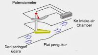 4. Air Flow Meter