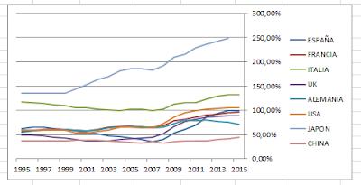 Deuda publica por países frente al PIB