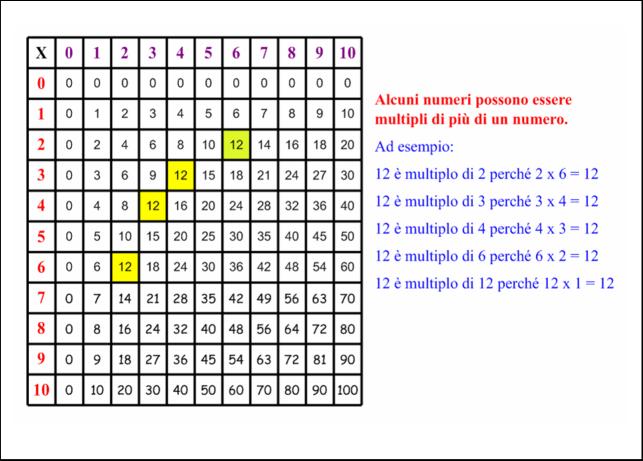 didattica matematica scuola primaria multipli divisori