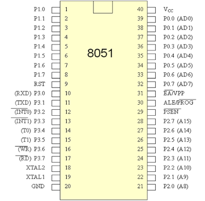 Pinout of 8051 p89v51rd2 microcontroller