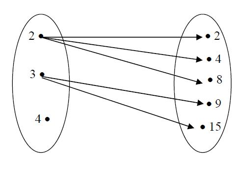 Pengertian cara penyajian sifat dari relasi dan fungsi diagram relasi ccuart Images