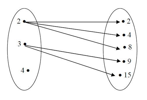 Pengertian cara penyajian sifat dari relasi dan fungsi clocariusedu diagram relasi ccuart Choice Image