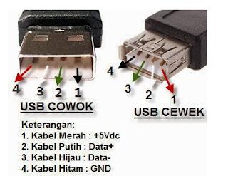 memperbaiki keyboard ekternal USB yang rusak USB