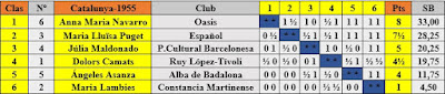 Clasificación según puntuación del XII Campeonato Femenino de Cataluña 1955