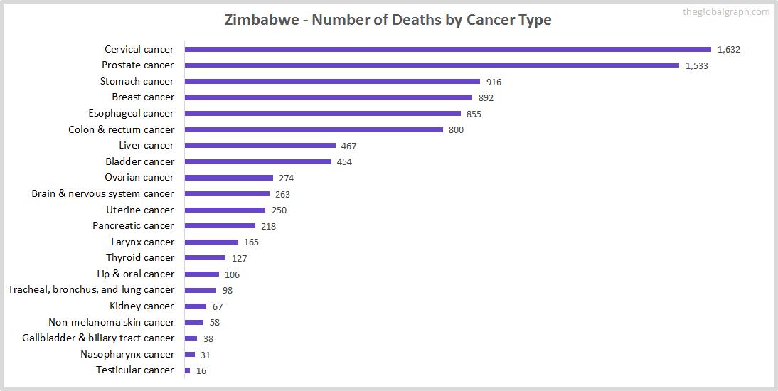 Major Risk Factors of Death (count) in Zimbabwe